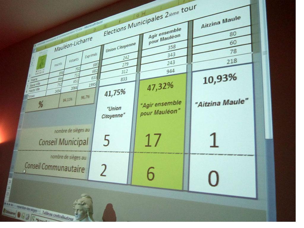 Les résultats tombent, implacables... Michel Etchebest est réélu...